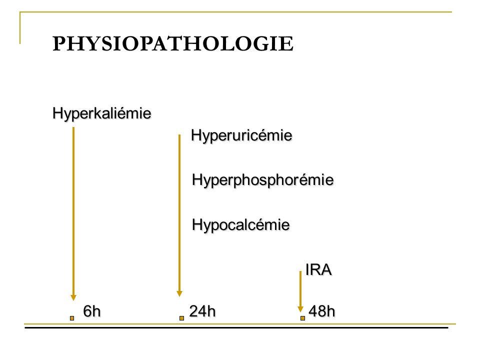 PHYSIOPATHOLOGIE Hyperkaliémie Hyperuricémie Hyperuricémie Hyperphosphorémie Hyperphosphorémie Hypocalcémie Hypocalcémie IRA IRA 6h 24h 48h 6h 24h 48h
