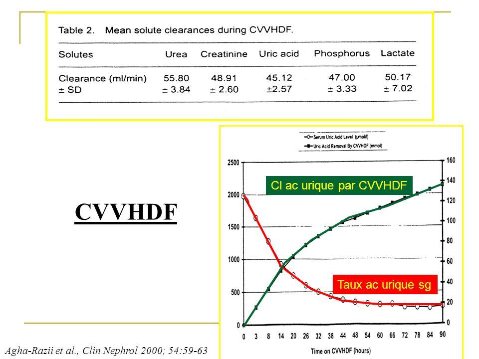 Agha-Razii et al., Clin Nephrol 2000; 54:59-63 CVVHDF Taux ac urique sg Cl ac urique par CVVHDF