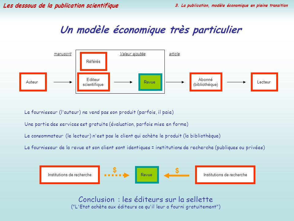 Les dessous de la publication scientifique Un modèle économique très particulier Le fournisseur (l'auteur) ne vend pas son produit (parfois, il paie)