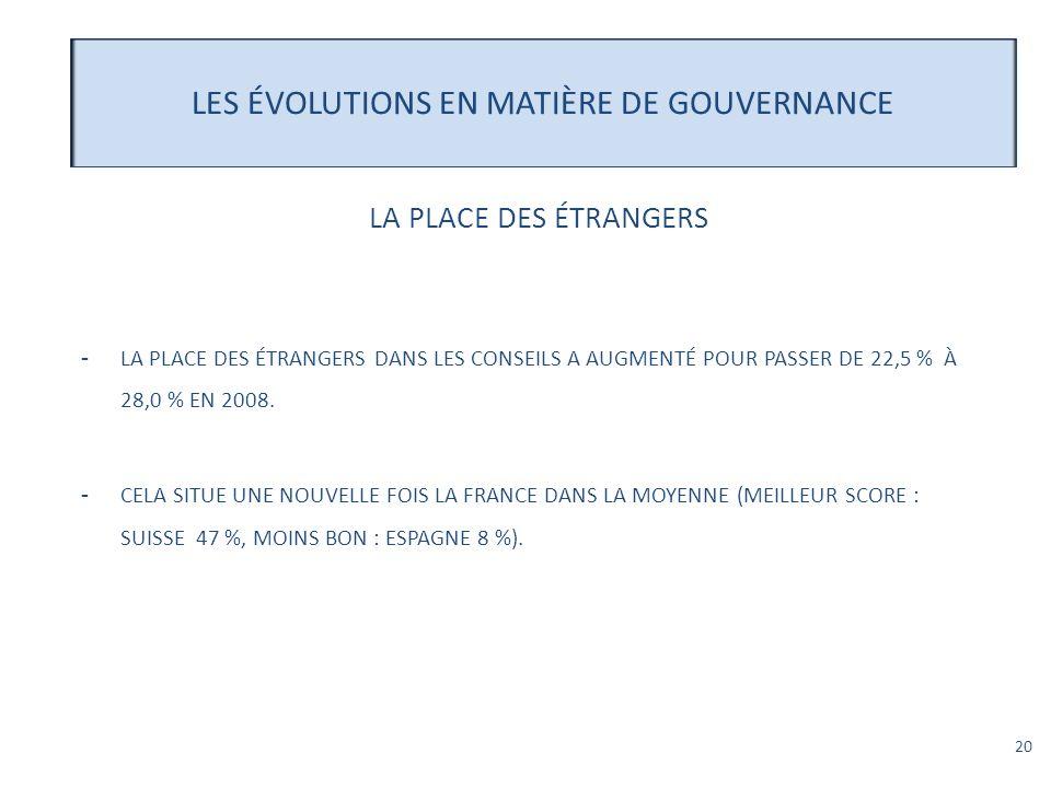 20 -LA PLACE DES ÉTRANGERS DANS LES CONSEILS A AUGMENTÉ POUR PASSER DE 22,5 % À 28,0 % EN 2008. -CELA SITUE UNE NOUVELLE FOIS LA FRANCE DANS LA MOYENN