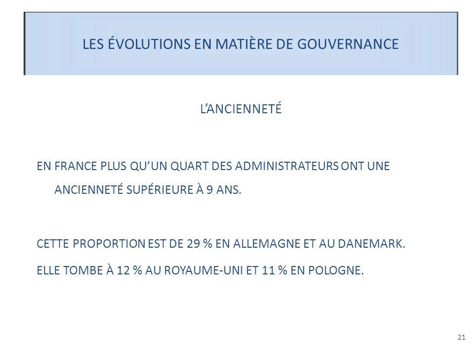 21 LES ÉVOLUTIONS EN MATIÈRE DE GOUVERNANCE LANCIENNETÉ EN FRANCE PLUS QUUN QUART DES ADMINISTRATEURS ONT UNE ANCIENNETÉ SUPÉRIEURE À 9 ANS. CETTE PRO