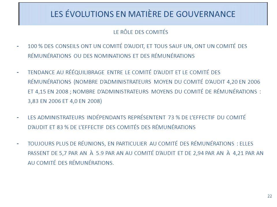 22 LES ÉVOLUTIONS EN MATIÈRE DE GOUVERNANCE LE RÔLE DES COMITÉS -100 % DES CONSEILS ONT UN COMITÉ DAUDIT, ET TOUS SAUF UN, ONT UN COMITÉ DES RÉMUNÉRAT