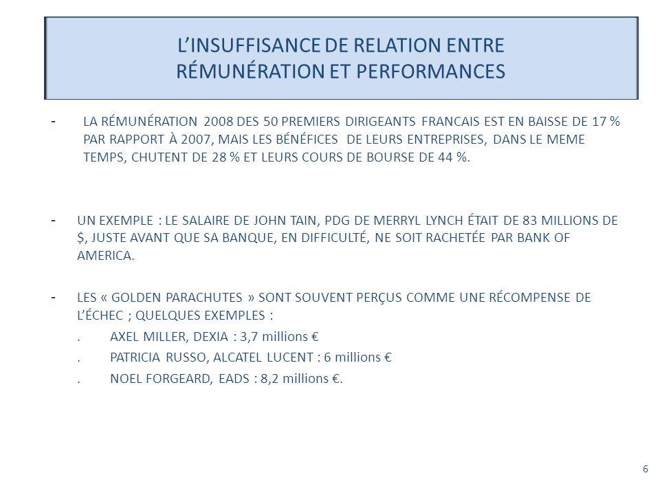 6 LINSUFFISANCE DE RELATION ENTRE RÉMUNÉRATION ET PERFORMANCES -LA RÉMUNÉRATION 2008 DES 50 PREMIERS DIRIGEANTS FRANCAIS EST EN BAISSE DE 17 % PAR RAP
