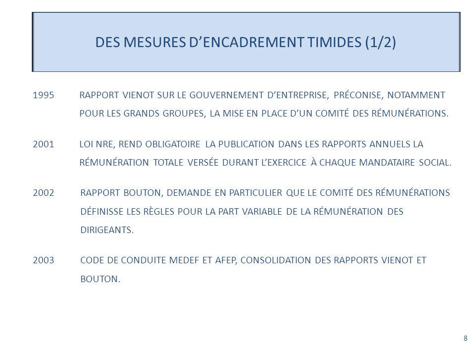 8 DES MESURES DENCADREMENT TIMIDES (1/2) 1995RAPPORT VIENOT SUR LE GOUVERNEMENT DENTREPRISE, PRÉCONISE, NOTAMMENT POUR LES GRANDS GROUPES, LA MISE EN