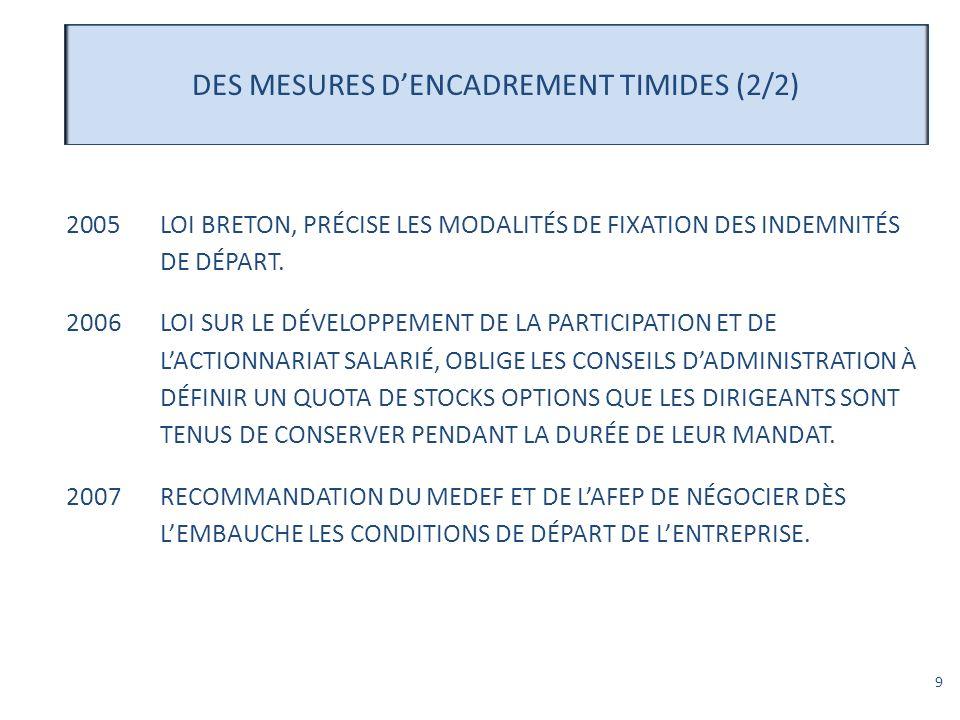 9 DES MESURES DENCADREMENT TIMIDES (2/2) 2005LOI BRETON, PRÉCISE LES MODALITÉS DE FIXATION DES INDEMNITÉS DE DÉPART. 2006LOI SUR LE DÉVELOPPEMENT DE L