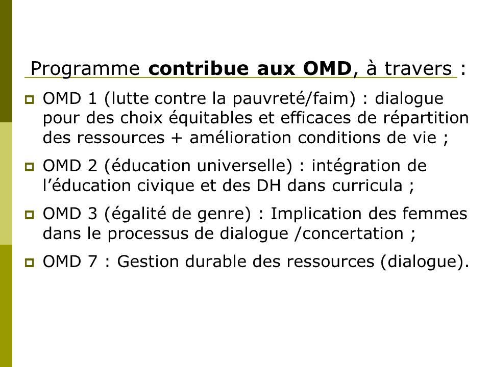 Programme contribue aux OMD, à travers : OMD 1 (lutte contre la pauvreté/faim) : dialogue pour des choix équitables et efficaces de répartition des ressources + amélioration conditions de vie ; OMD 2 (éducation universelle) : intégration de léducation civique et des DH dans curricula ; OMD 3 (égalité de genre) : Implication des femmes dans le processus de dialogue /concertation ; OMD 7 : Gestion durable des ressources (dialogue).