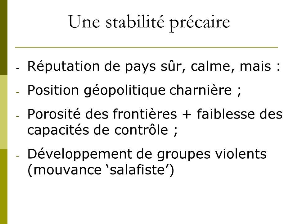 Une stabilité précaire - Réputation de pays sûr, calme, mais : - Position géopolitique charnière ; - Porosité des frontières + faiblesse des capacités de contrôle ; - Développement de groupes violents (mouvance salafiste)