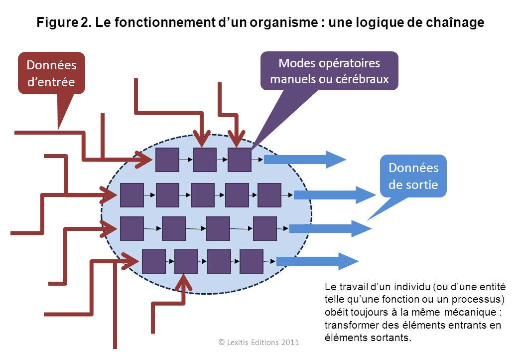 © Lexitis Editions 2011 Figure 2. Le fonctionnement dun organisme : une logique de chaînage Le travail dun individu (ou dune entité telle quune foncti