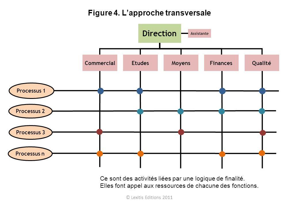 © Lexitis Editions 2011 Figure 4. Lapproche transversale Commercial Assistante Direction MoyensFinancesQualitéEtudes Processus 1 Processus 2 Processus
