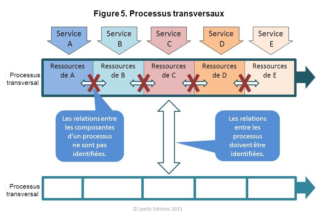 © Lexitis Editions 2011 Figure 5. Processus transversaux Processus transversal Ressources de A Ressources de B Ressources de C Ressources de D Ressour