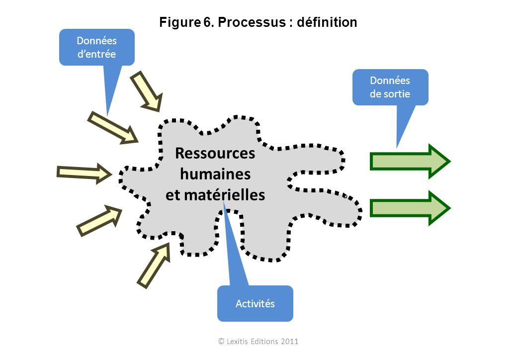 Données de sortie Données dentrée Ressources humaines et matérielles Activités © Lexitis Editions 2011 Figure 6. Processus : définition