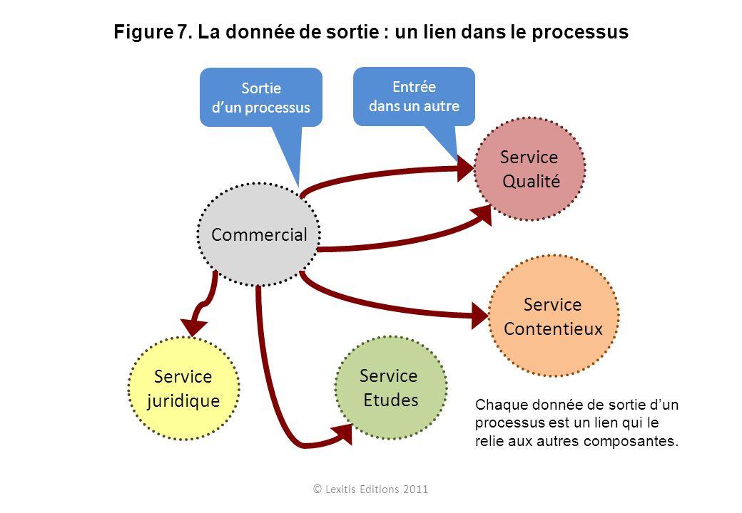 © Lexitis Editions 2011 Figure 7. La donnée de sortie : un lien dans le processus Commercial Service juridique Service Etudes Service Contentieux Serv