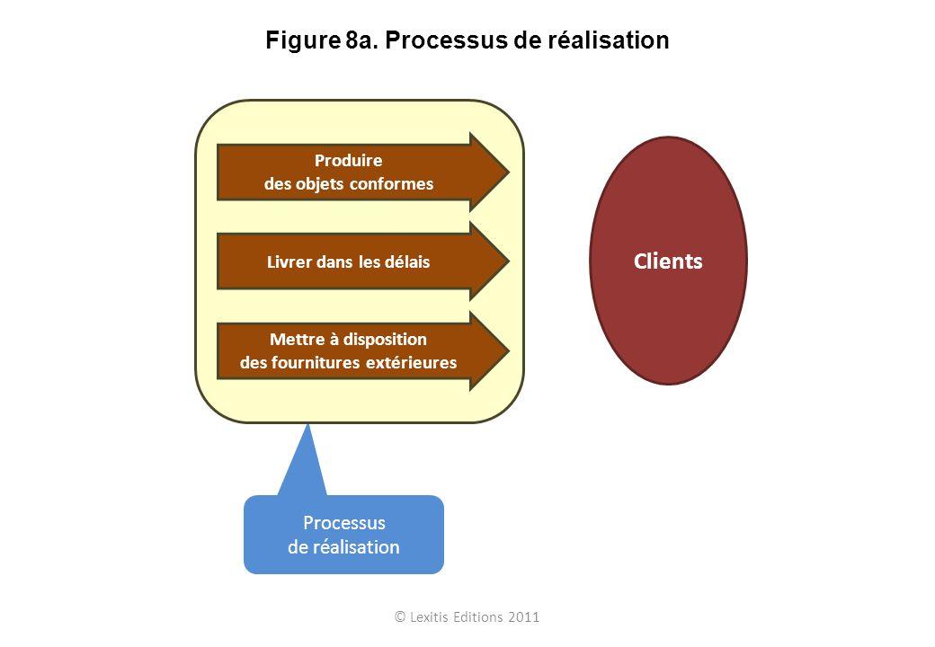 © Lexitis Editions 2011 Figure 8a. Processus de réalisation Processus de réalisation Produire des objets conformes Livrer dans les délais Mettre à dis