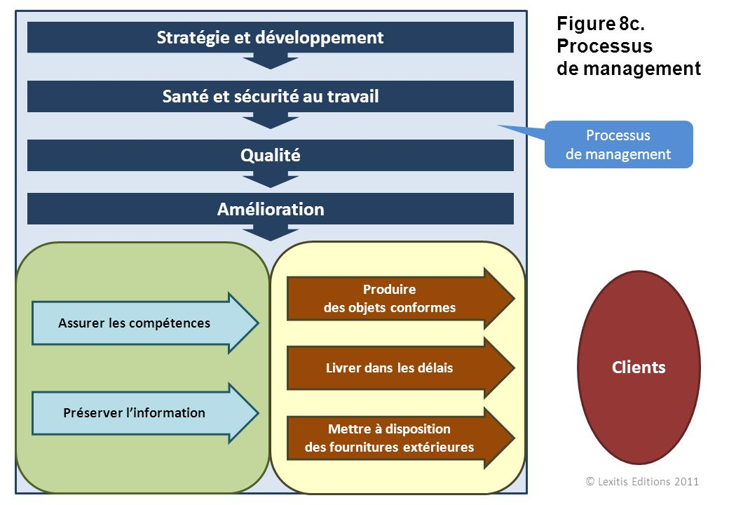 Amélioration Qualité Santé et sécurité au travail Stratégie et développement Processus de management Assurer les compétences Préserver linformation Pr