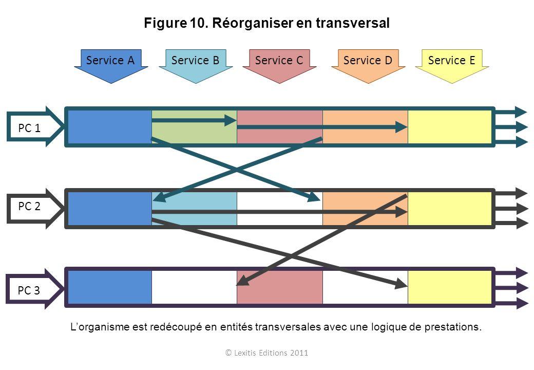 © Lexitis Editions 2011 Figure 10. Réorganiser en transversal Service AService BService CService DService E PC 1 PC 2 PC 3 Lorganisme est redécoupé en