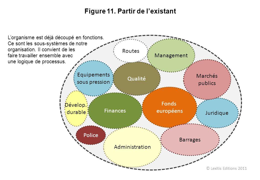 © Lexitis Editions 2011 Figure 11. Partir de lexistant Qualité Juridique Fonds européens Marchés publics Management Finances Barrages Administration R
