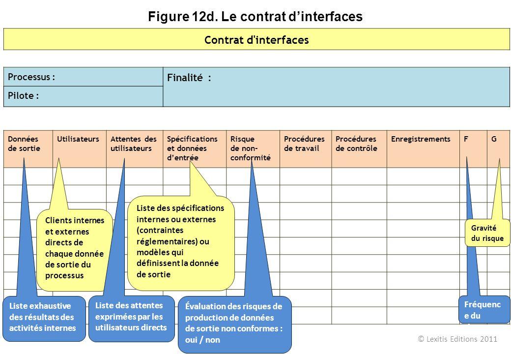 Contrat d'interfaces Processus : Finalité : Pilote : Données de sortie UtilisateursAttentes des utilisateurs Spécifications et données dentrée Risque