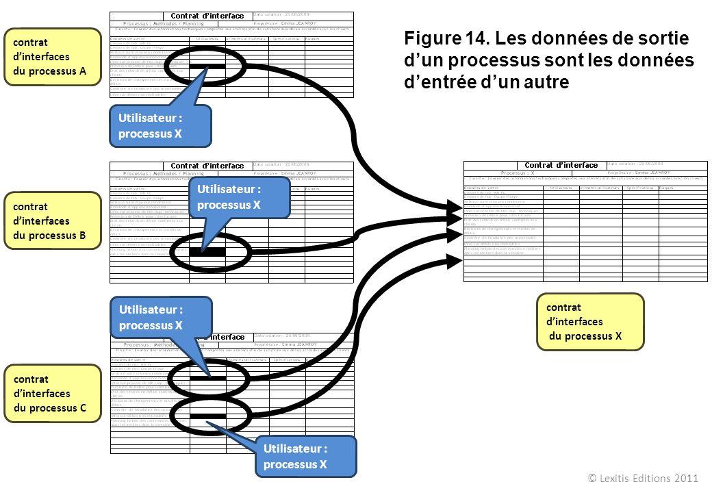 Utilisateur : processus X contrat dinterfaces du processus X contrat dinterfaces du processus B contrat dinterfaces du processus A contrat dinterfaces