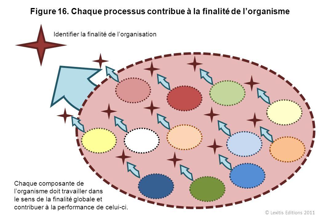 © Lexitis Editions 2011 Figure 16. Chaque processus contribue à la finalité de lorganisme Identifier la finalité de lorganisation Chaque composante de