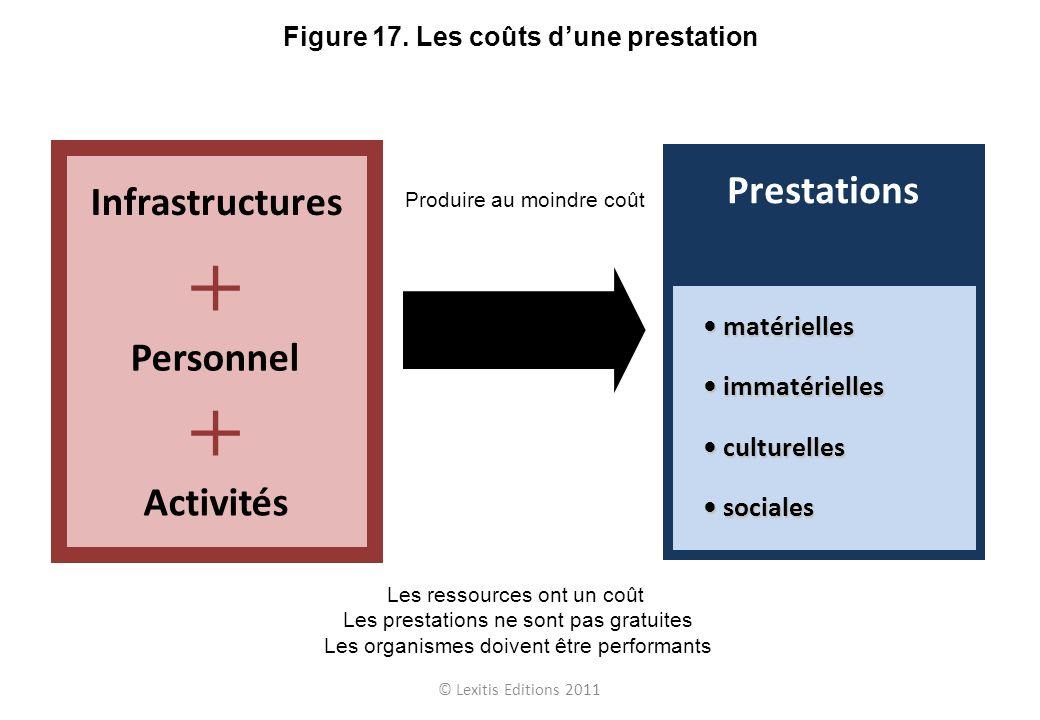 © Lexitis Editions 2011 Figure 17. Les coûts dune prestation Les ressources ont un coût Les prestations ne sont pas gratuites Les organismes doivent ê