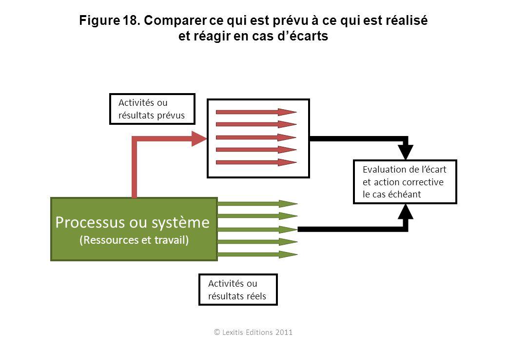 Processus ou système (Ressources et travail) Activités ou résultats réels Activités ou résultats prévus Evaluation de lécart et action corrective le c