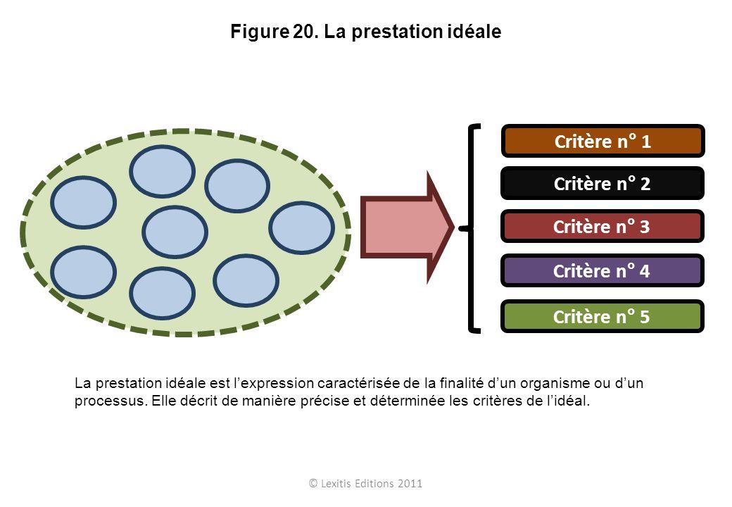 © Lexitis Editions 2011 Figure 20. La prestation idéale Critère n° 1 Critère n° 2 Critère n° 3 Critère n° 4 Critère n° 5 La prestation idéale est lexp