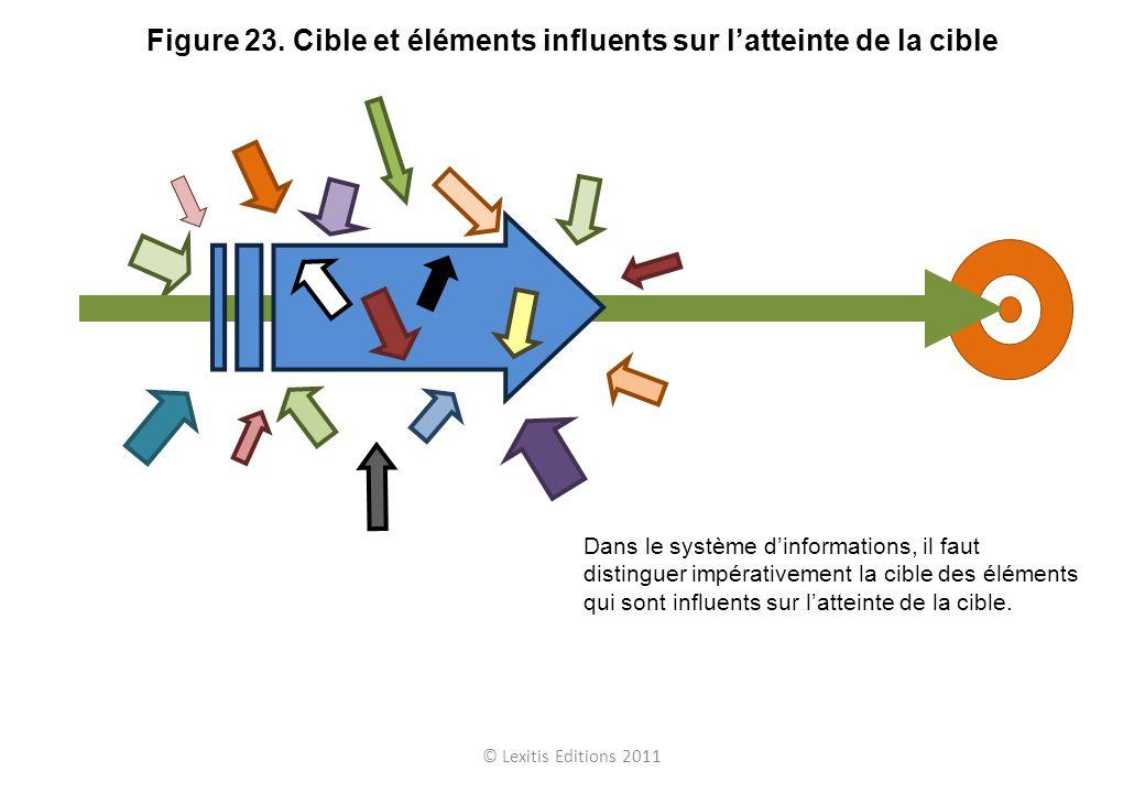 © Lexitis Editions 2011 Figure 23. Cible et éléments influents sur latteinte de la cible Dans le système dinformations, il faut distinguer impérativem