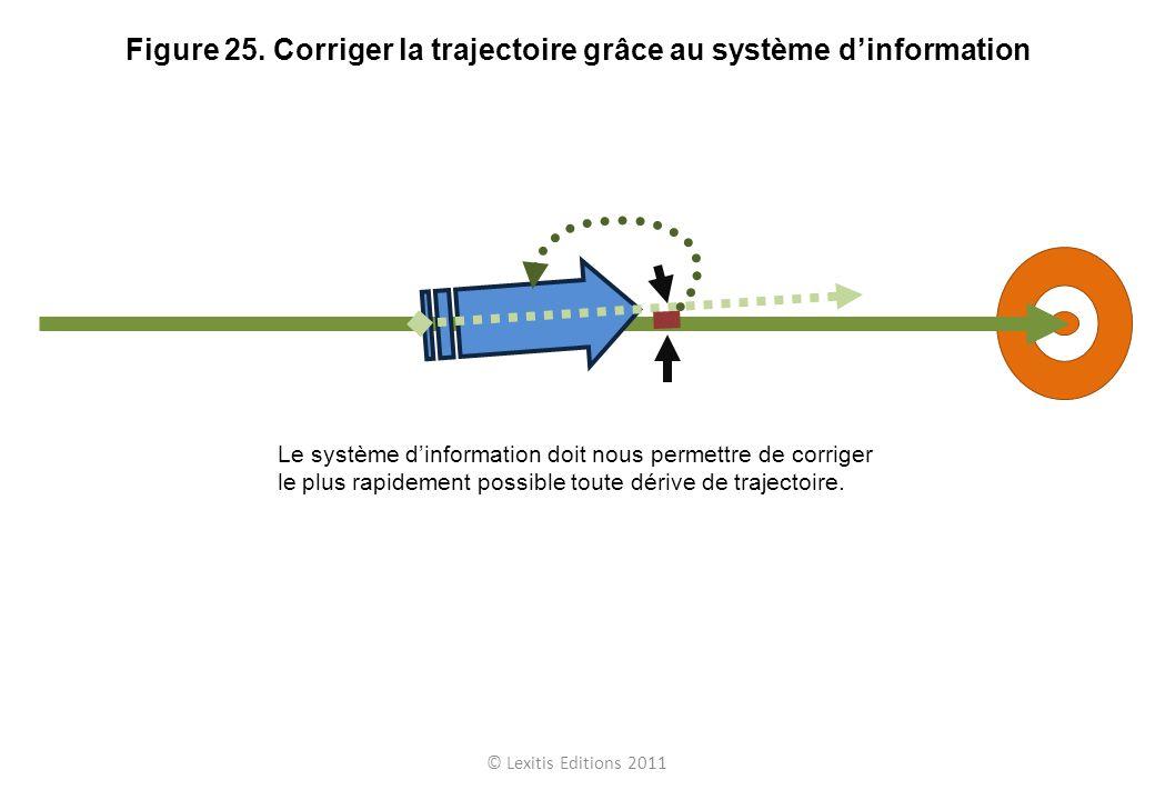 © Lexitis Editions 2011 Figure 25. Corriger la trajectoire grâce au système dinformation Le système dinformation doit nous permettre de corriger le pl