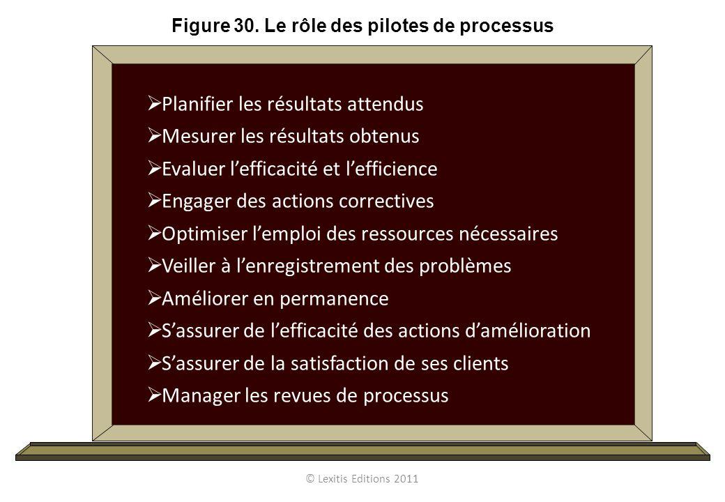 Planifier les résultats attendus Mesurer les résultats obtenus Evaluer lefficacité et lefficience Engager des actions correctives Optimiser lemploi de