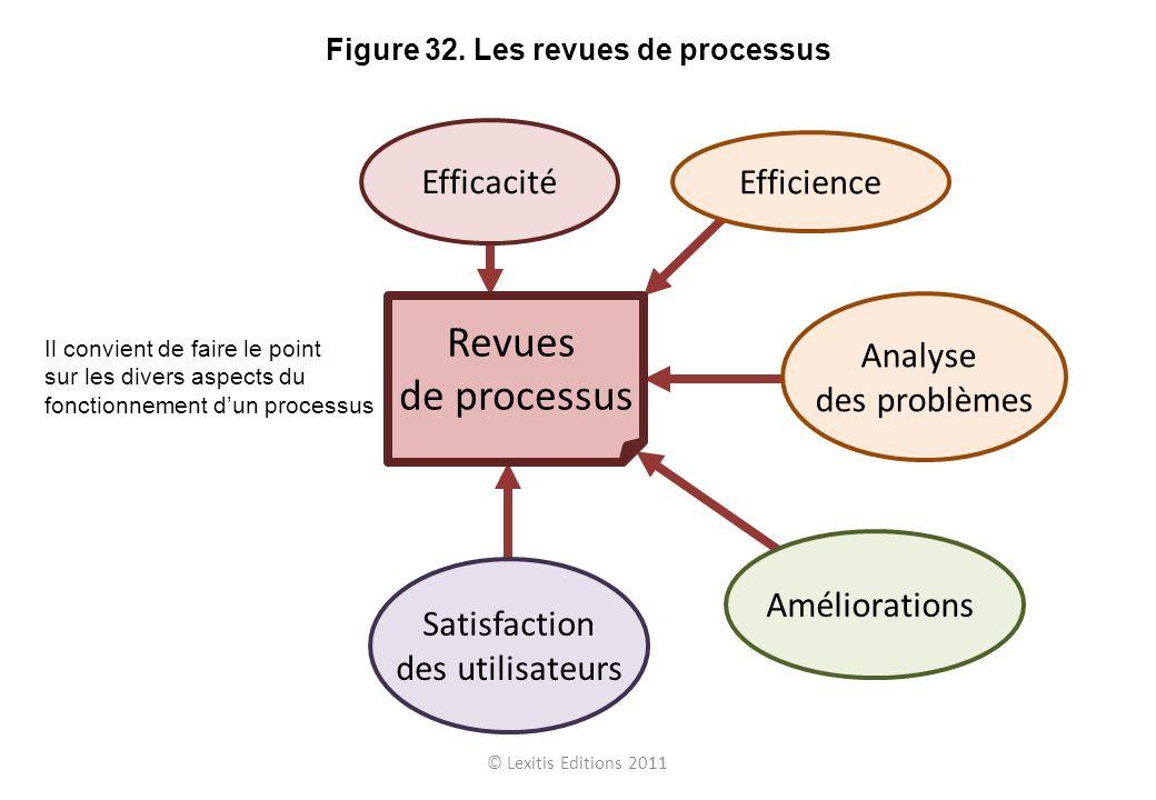 © Lexitis Editions 2011 Figure 32. Les revues de processus Améliorations Satisfaction des utilisateurs Analyse des problèmes Efficacité Revues de proc