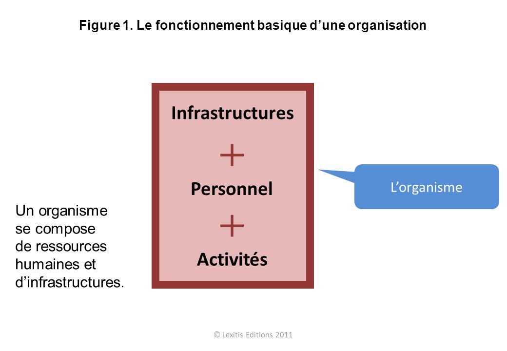 © Lexitis Editions 2011 Figure 1. Le fonctionnement basique dune organisation Infrastructures Personnel Activités Lorganisme Un organisme se compose d