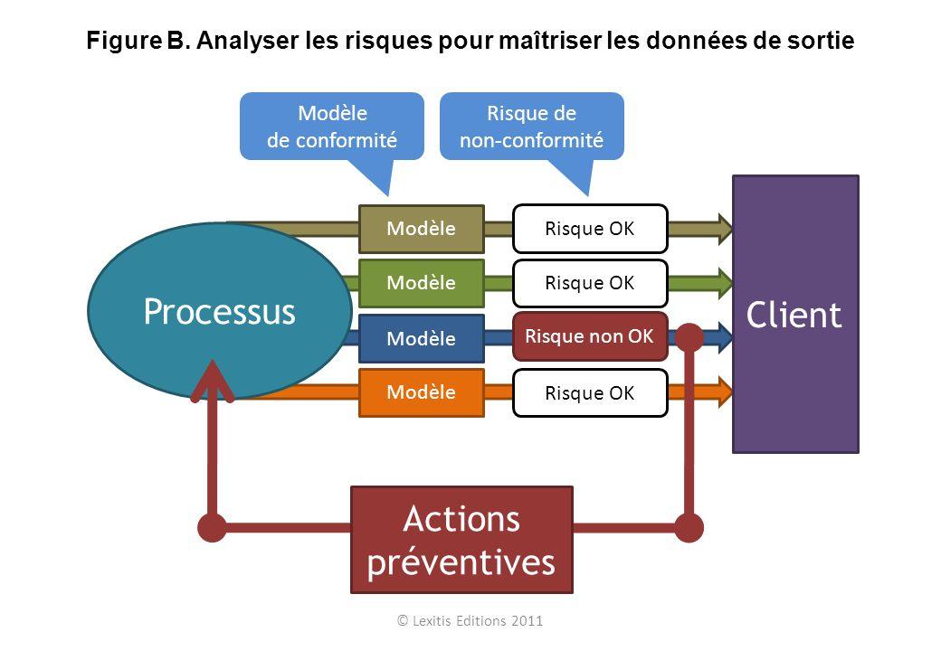 Modèle Processus Client Risque OK Risque non OK Actions préventives Modèle de conformité Risque de non-conformité © Lexitis Editions 2011 Figure B. An