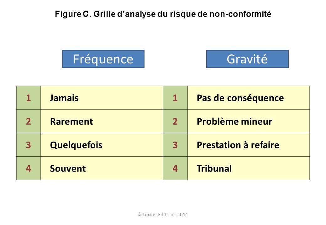 © Lexitis Editions 2011 Figure C. Grille danalyse du risque de non-conformité FréquenceGravité 1Jamais1Pas de conséquence 2Rarement2Problème mineur 3Q