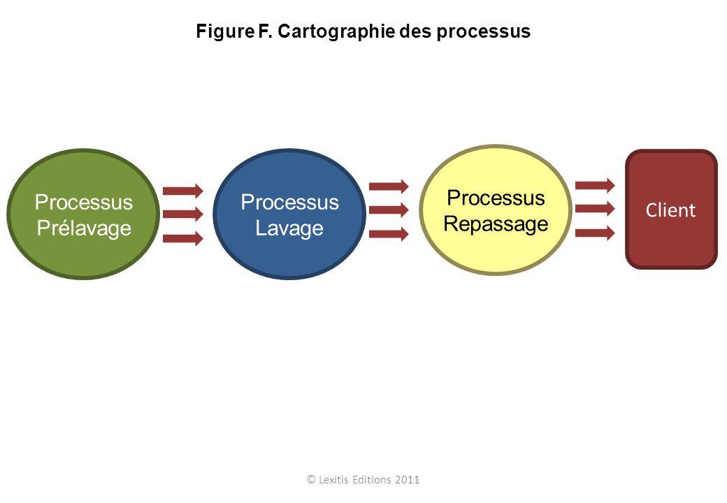 Processus Prélavage Processus Lavage Processus Repassage Client © Lexitis Editions 2011 Figure F. Cartographie des processus