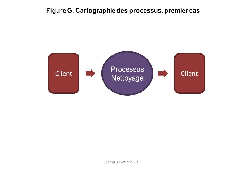 Processus Nettoyage Client © Lexitis Editions 2011 Figure G. Cartographie des processus, premier cas