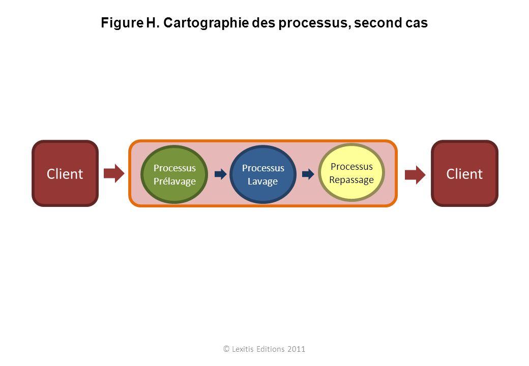 Processus Prélavage Processus Lavage Processus Repassage Client © Lexitis Editions 2011 Figure H. Cartographie des processus, second cas