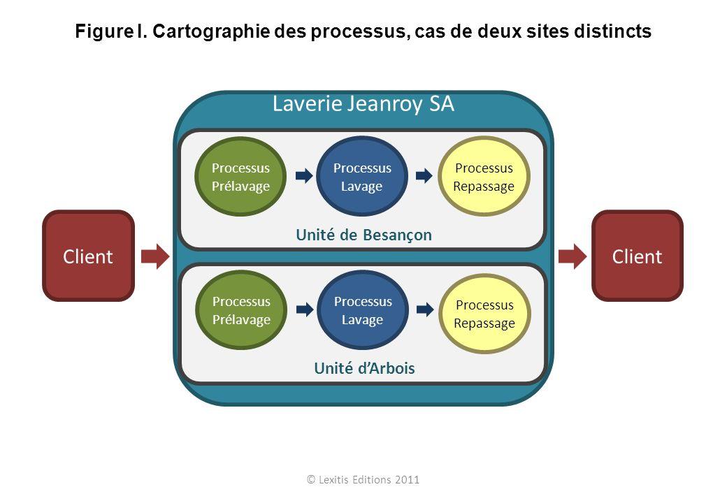 Laverie Jeanroy SA Client Processus Prélavage Processus Lavage Processus Repassage Unité dArbois Processus Prélavage Processus Lavage Processus Repass