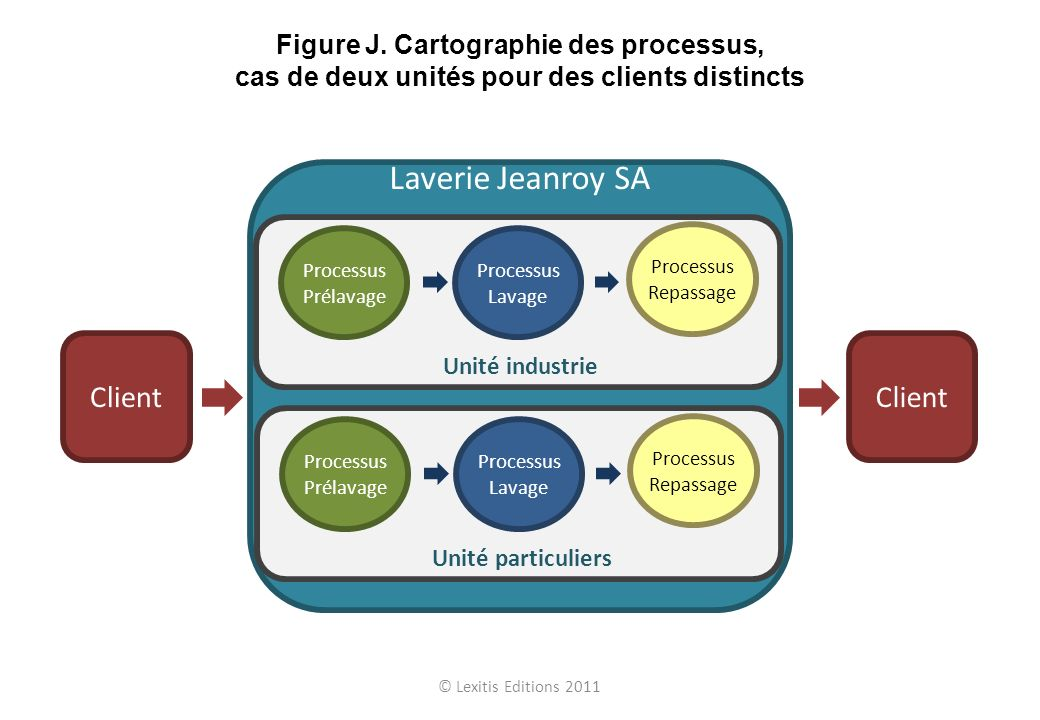 Laverie Jeanroy SA Client Processus Prélavage Processus Lavage Processus Repassage Unité particuliers Processus Prélavage Processus Lavage Processus R