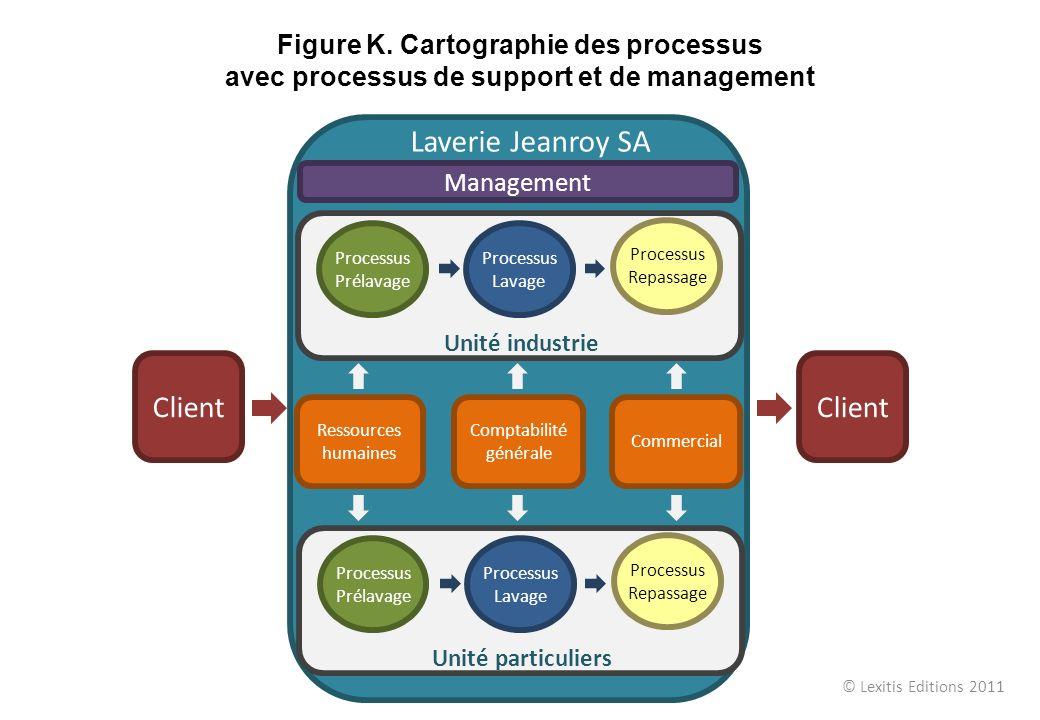 Ressources humaines Comptabilité générale Commercial Management Processus Prélavage Processus Lavage Processus Repassage Unité particuliers Client Pro