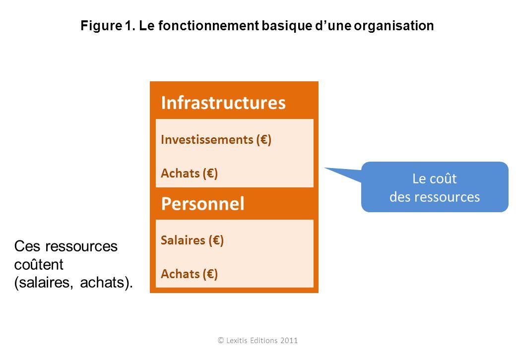 © Lexitis Editions 2011 Figure 1. Le fonctionnement basique dune organisation Ces ressources coûtent (salaires, achats). Le coût des ressources Person