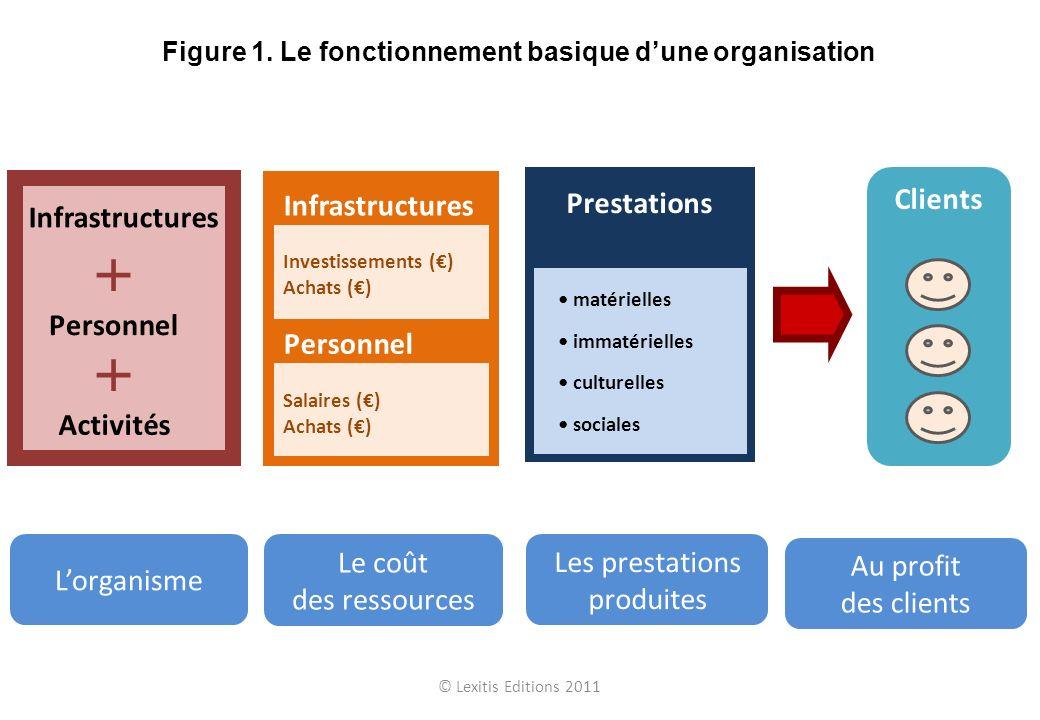 Modèle Processus Client Risque OK Risque non OK Actions préventives Modèle de conformité Risque de non-conformité © Lexitis Editions 2011 Figure B.