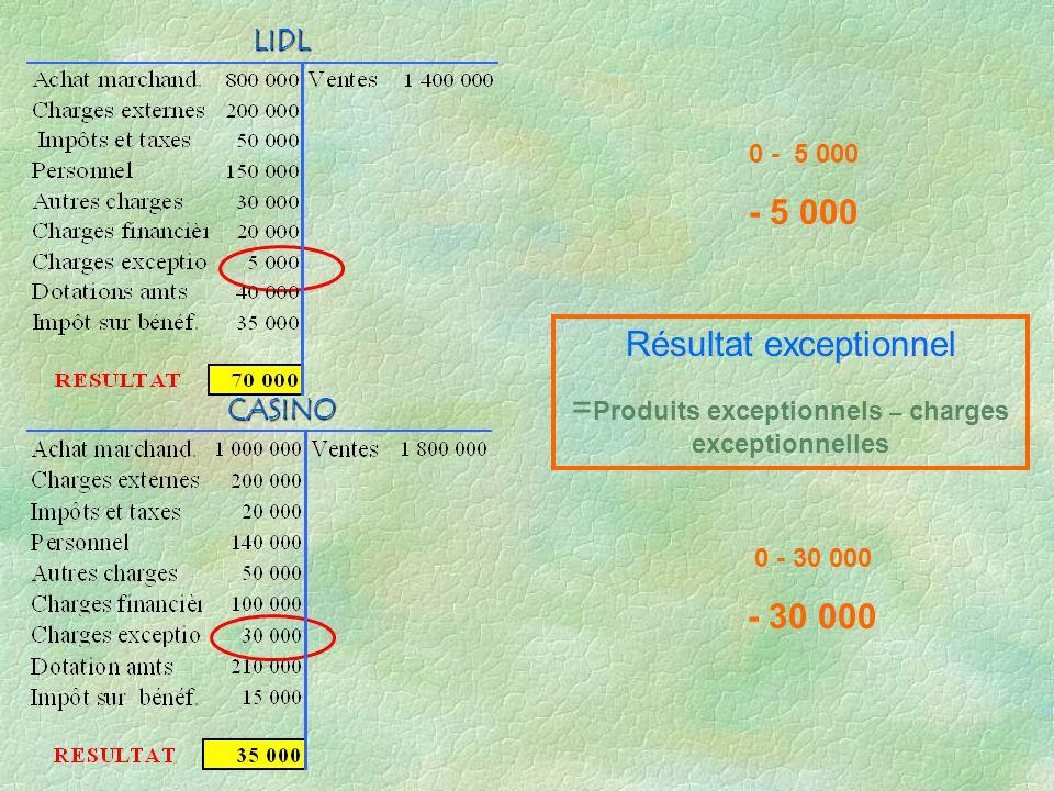 RESULTAT COURANT = RESULTAT D EXPLOITATION + Produits financiers - Charges financières Produits en bleu Charges en noir