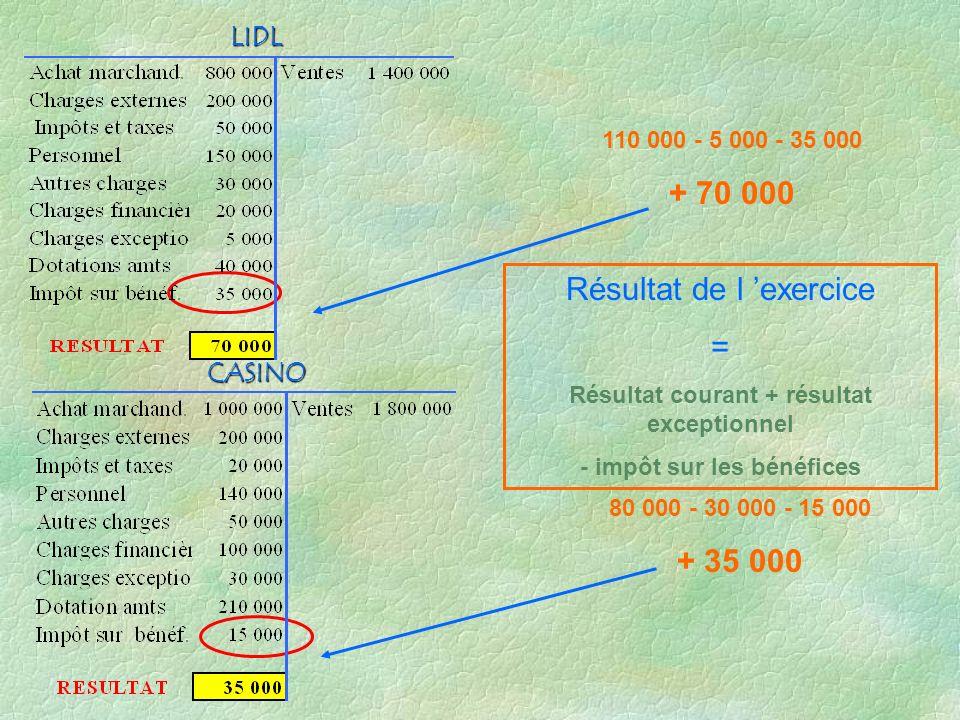 RESULTAT EXCEPTIONNEL = Produits exceptionnels - charges exceptionnelles Produits en bleu Charges en noir