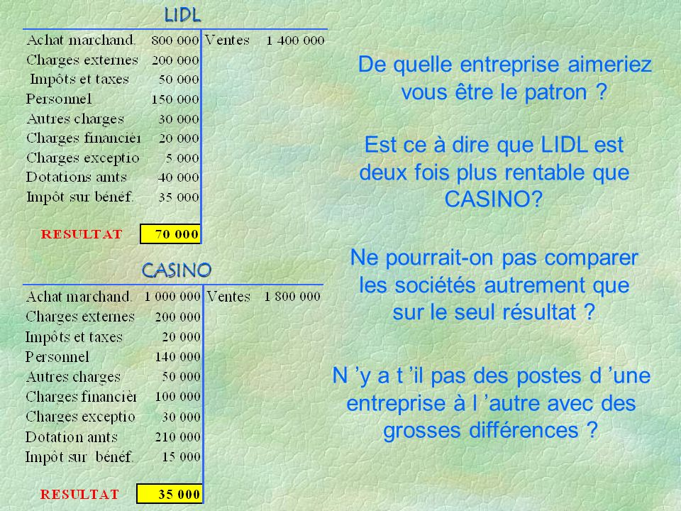 CASINO LIDL 130 000 - 20 000 + 110 000 180 000 - 100 000 + 80 000 Résultat courant avant impôts= Résultat d exploitation – charges financières