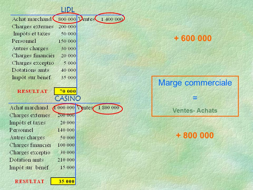 CASINO LIDL + 600 000 + 800 000 Marge commerciale = Ventes- Achats