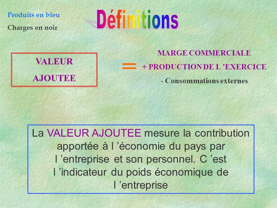 CASINO LIDL 600 000 - 200 000 + 400 000 800 000 - 200 000 + 600 000 Valeur ajoutée = Marge c iale – Charges externes