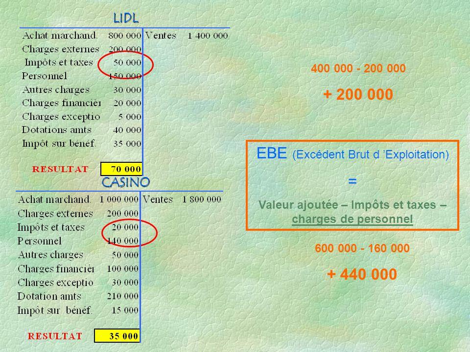 CASINO LIDL 400 000 - 200 000 + 200 000 600 000 - 160 000 + 440 000 EBE (Excédent Brut d Exploitation) = Valeur ajoutée – Impôts et taxes – charges de personnel