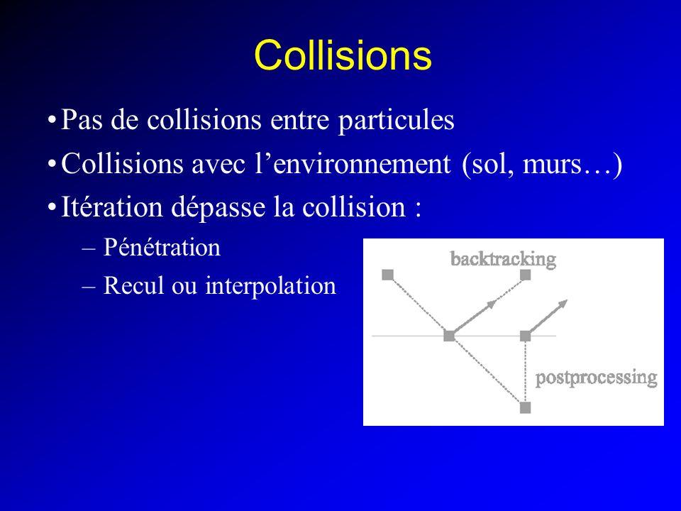 Collisions Pas de collisions entre particules Collisions avec lenvironnement (sol, murs…) Itération dépasse la collision : –Pénétration –Recul ou inte