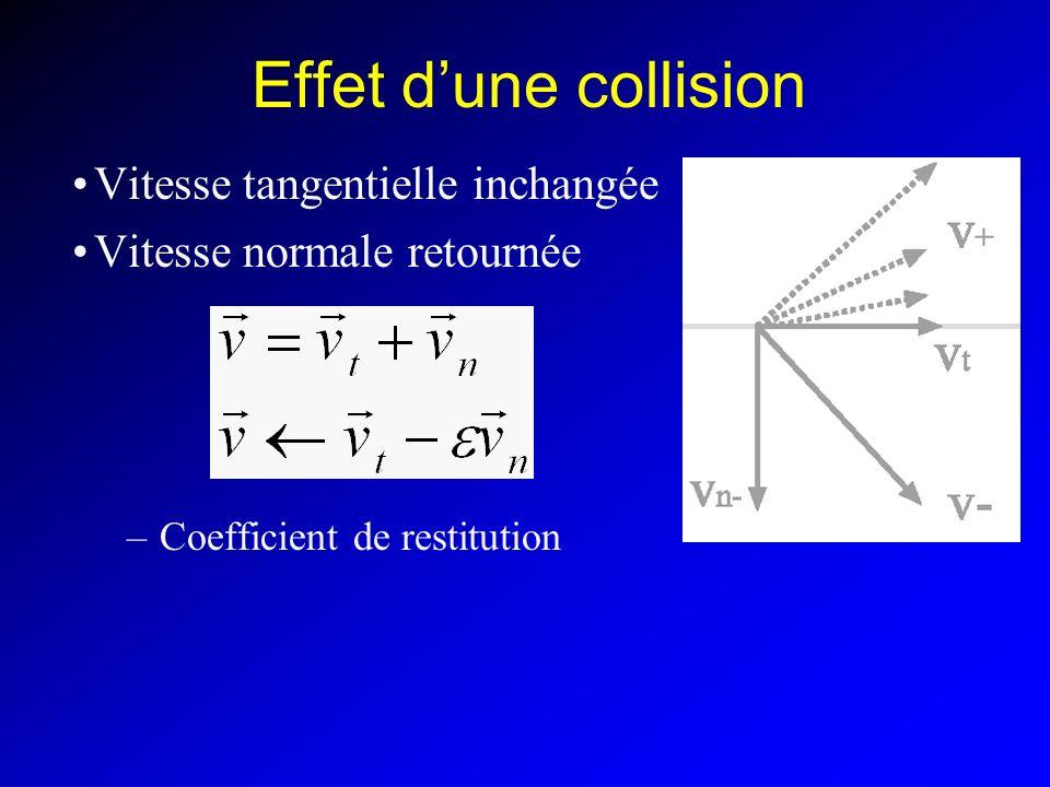 Effet dune collision Vitesse tangentielle inchangée Vitesse normale retournée –Coefficient de restitution