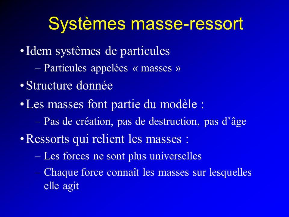 Systèmes masse-ressort Idem systèmes de particules –Particules appelées « masses » Structure donnée Les masses font partie du modèle : –Pas de créatio